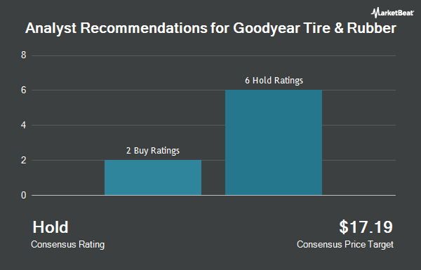 Analyst Recommendations for Goodyear Tire & Rubber (NASDAQ:GT)