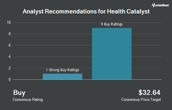 Analyst Recommendations for Health Catalyst (NASDAQ:HCAT)