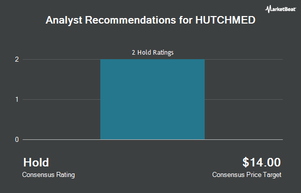 Analyst Recommendations for HUTCHISON CHINA/S (NASDAQ:HCM)