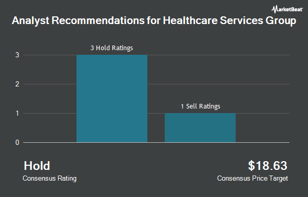 Analyst Recommendations for Healthcare Services Group (NASDAQ:HCSG)