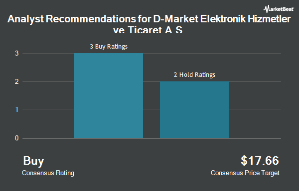 Analyst Recommendations for D-MARKET Elektronik Hizmetler ve Ticaret Anonim Sirketi (NASDAQ:HEPS)