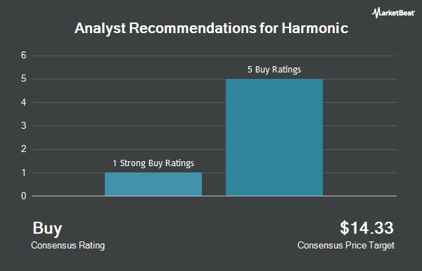 Analyst Recommendations for Harmonic (NASDAQ:HLIT)