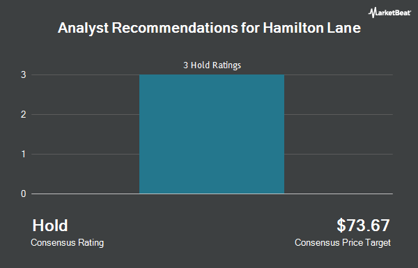 Analyst Recommendations for Hamilton Lane (NASDAQ:HLNE)