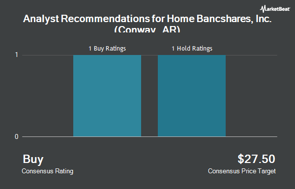 Analyst Recommendations for Home Bancshares, Inc. (Conway, AR) (NASDAQ:HOMB)
