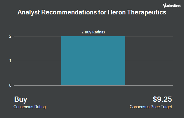Analyst Recommendations for Heron Therapeutics (NASDAQ:HRTX)