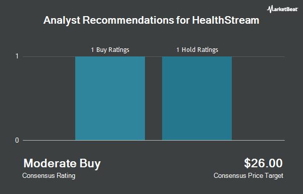 Analyst Recommendations for HealthStream (NASDAQ:HSTM)