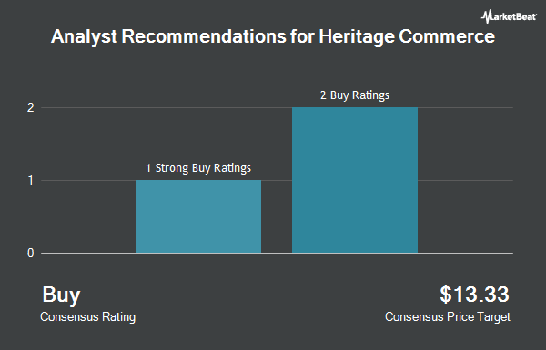 Analyst Recommendations for Heritage Commerce (NASDAQ:HTBK)