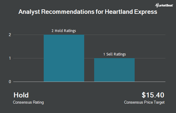 Analyst Recommendations for Heartland Express (NASDAQ:HTLD)