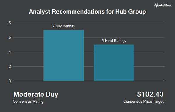 Analyst Recommendations for Hub Group (NASDAQ:HUBG)