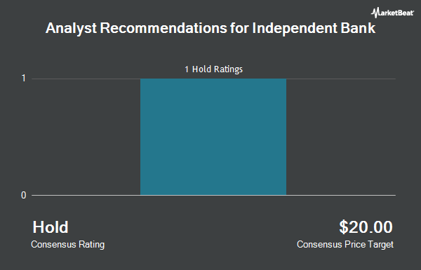 Analyst Recommendations for Independent Bank (NASDAQ:IBCP)