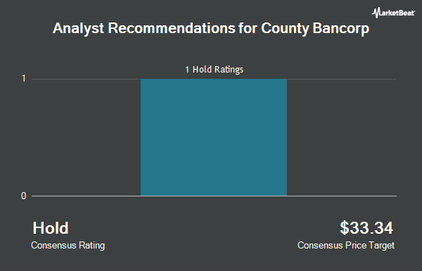 Analyst Recommendations for County Bancorp (NASDAQ:ICBK)