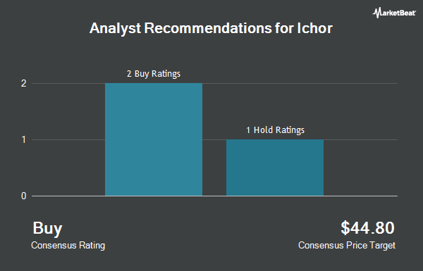 Analyst Recommendations for Ichor (NASDAQ:ICHR)