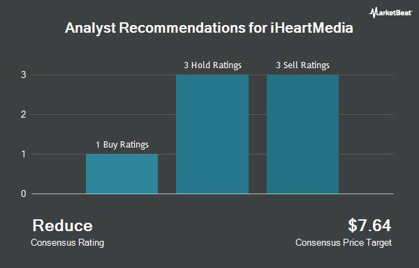 Analyst Recommendations for iHeartMedia (NASDAQ:IHRT)