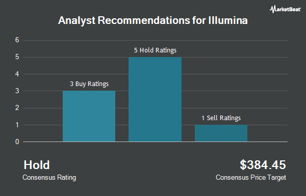 Analyst Recommendations for Illumina (NASDAQ:ILMN)