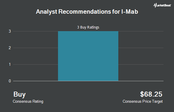 Analyst Recommendations for I-Mab (NASDAQ:IMAB)