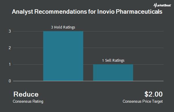 Analyst Recommendations for Inovio Pharmaceuticals (NASDAQ:INO)