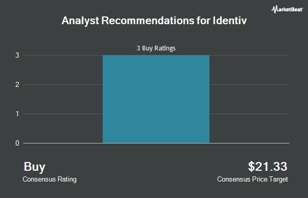 Analyst Recommendations for Identiv (NASDAQ:INVE)
