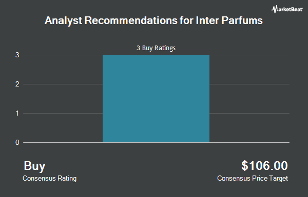 Analyst Recommendations for Inter Parfums (NASDAQ:IPAR)