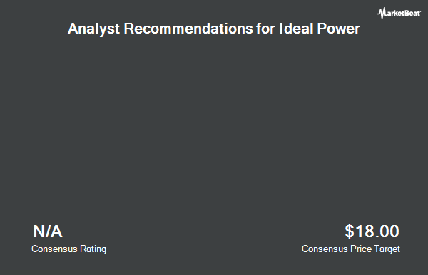 Analyst Recommendations for Ideal Power (NASDAQ:IPWR)