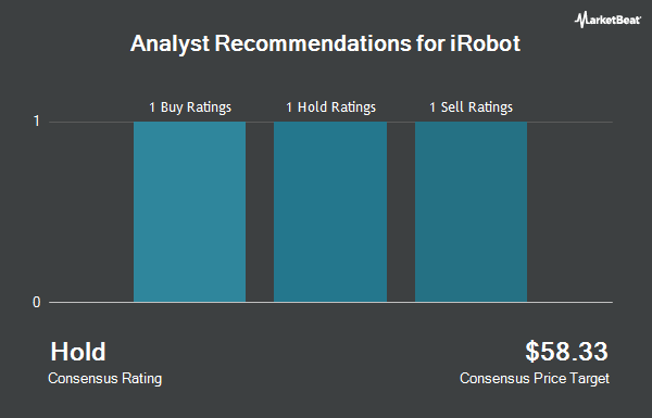 Analyst Recommendations for iRobot (NASDAQ:IRBT)
