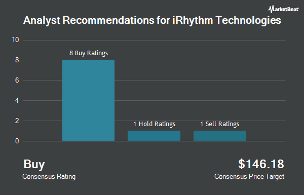 Analyst Recommendations for Irhythm Technologies (NASDAQ:IRTC)