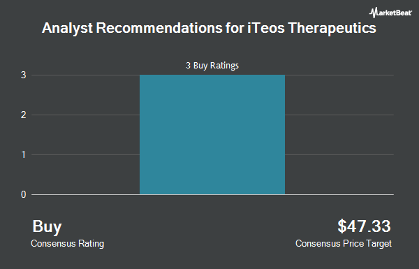 Analyst Recommendations for iTeos Therapeutics (NASDAQ:ITOS)