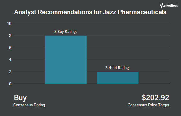 Analyst Recommendations for Jazz Pharmaceuticals (NASDAQ:JAZZ)