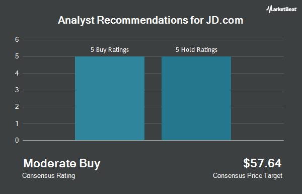 Analyst Recommendations for JD.Com (NASDAQ:JD)