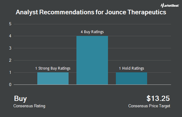 Analyst Recommendations for Jounce Therapeutics (NASDAQ:JNCE)