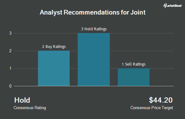 Analyst Recommendations for Joint (NASDAQ:JYNT)