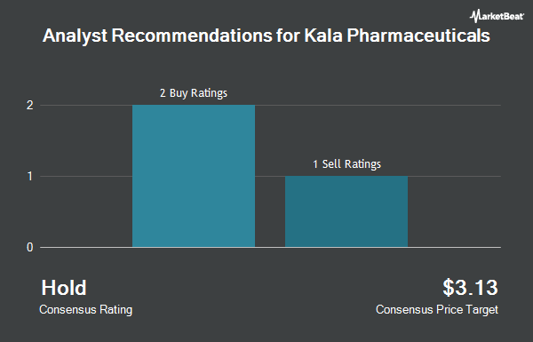 Analyst Recommendations for Kala Pharmaceuticals (NASDAQ:KALA)