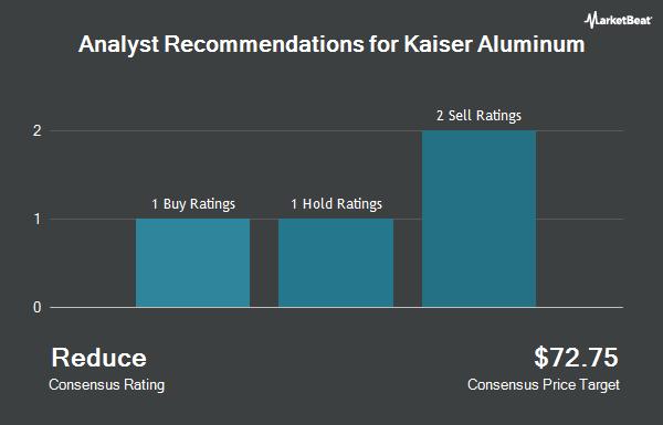 Kaiser Aluminum Kalu Downgraded To Hold At Bidaskclub Ticker