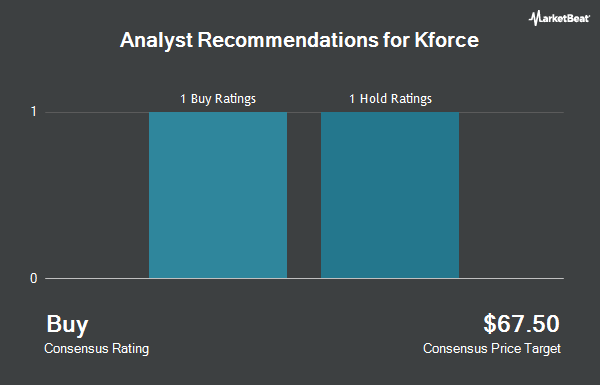 Analyst Recommendations for Kforce (NASDAQ:KFRC)