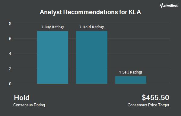 Analyst Recommendations for KLA (NASDAQ:KLAC)