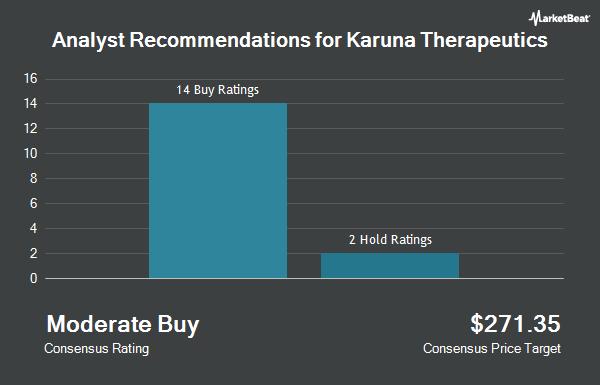 Analyst Recommendations for Karuna Therapeutics (NASDAQ:KRTX)