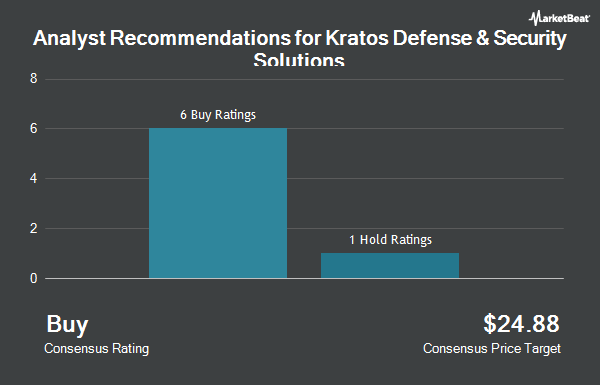 Analyst Recommendations for Kratos Defense & Security Solutions (NASDAQ:KTOS)