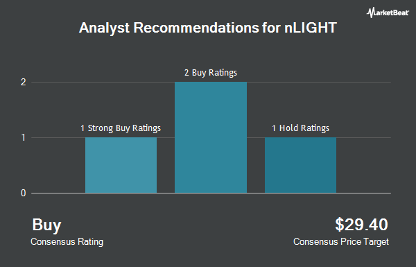 Analyst Recommendations for Nlight (NASDAQ:LASR)