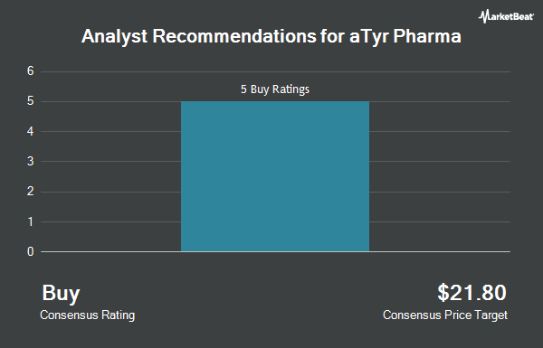 Analyst Recommendations for aTyr Pharma (NASDAQ:LIFE)
