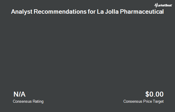 Analyst Recommendations for La Jolla Pharmaceutical (NASDAQ:LJPC)