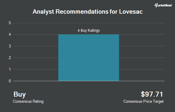 Analyst Recommendations for Lovesac (NASDAQ:LOVE)
