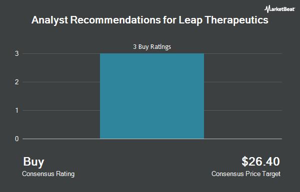 Analyst Recommendations for Leap Therapeutics (NASDAQ:LPTX)