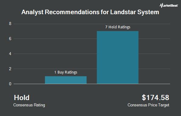 Analyst Recommendations for Landstar System (NASDAQ:LSTR)