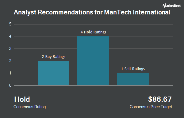 Analyst Recommendations for Mantech International (NASDAQ:MANT)