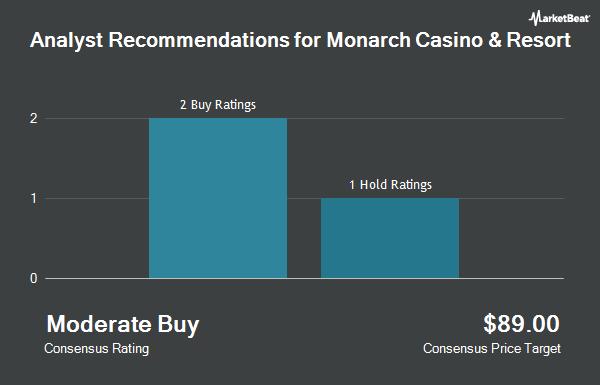 Analyst Recommendations for Monarch Casino & Resort (NASDAQ:MCRI)
