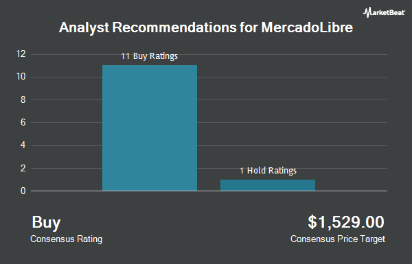 Analyst Recommendations for Mercadolibre (NASDAQ:MELI)