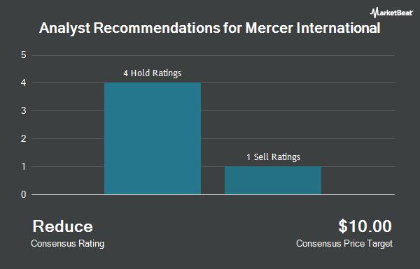 Analyst Recommendations for Mercer International (NASDAQ:MERC)