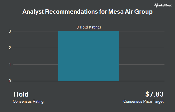 Analyst Recommendations for Mesa Air Group (NASDAQ:MESA)