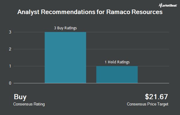 Analyst Recommendations for Ramaco Resources (NASDAQ:METC)