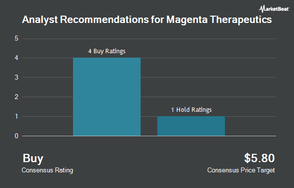 Analyst Recommendations for Magenta Therapeutics (NASDAQ:MGTA)