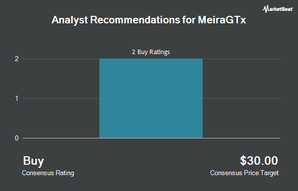 Analyst Recommendations for MeiraGTx (NASDAQ:MGTX)